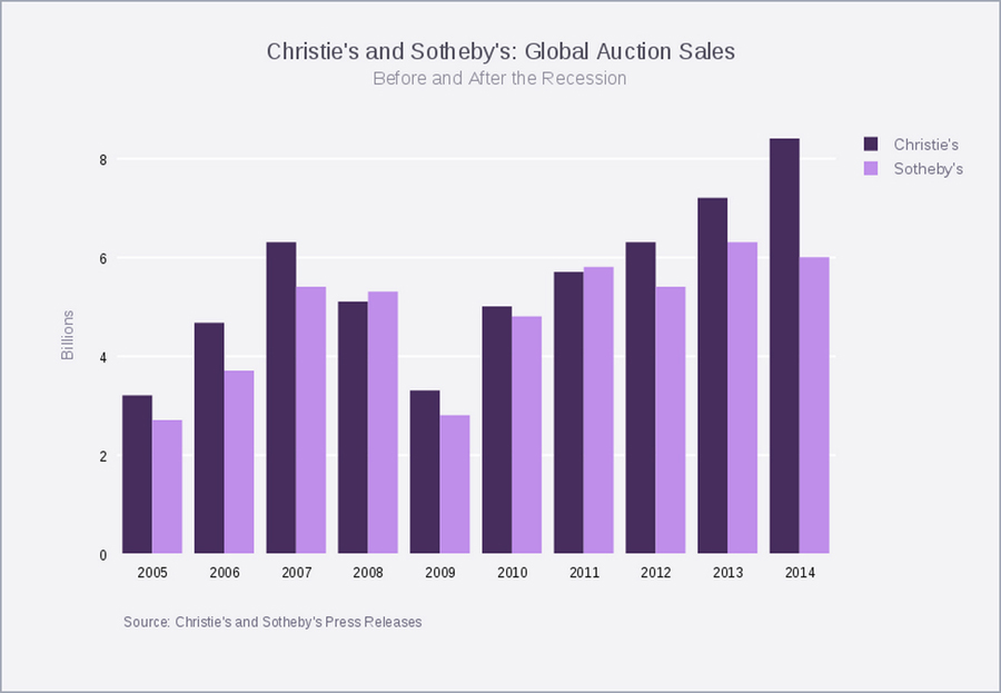Global Auction Sales 3
